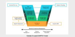 GAMP 5 V model